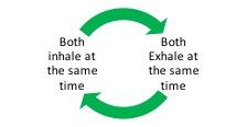 circular breathing